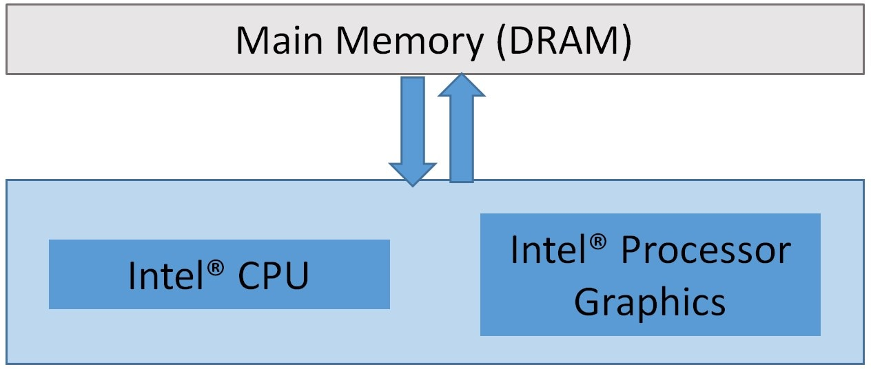 Intel® processor graphics relationship
