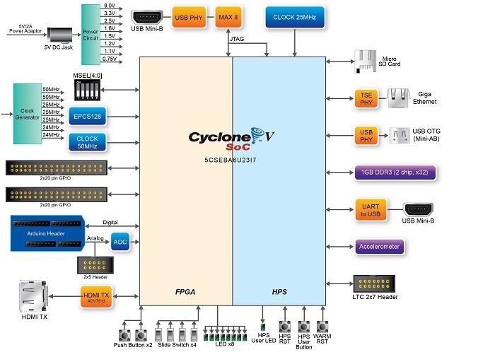 DE10-Nano Board SchematicIntel® Developer Zone