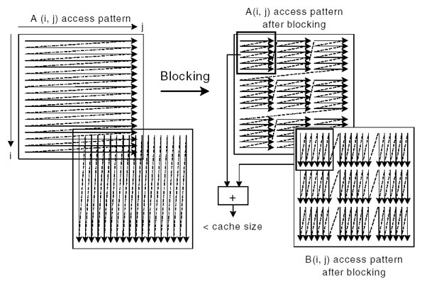 Access and Blocking Pattern