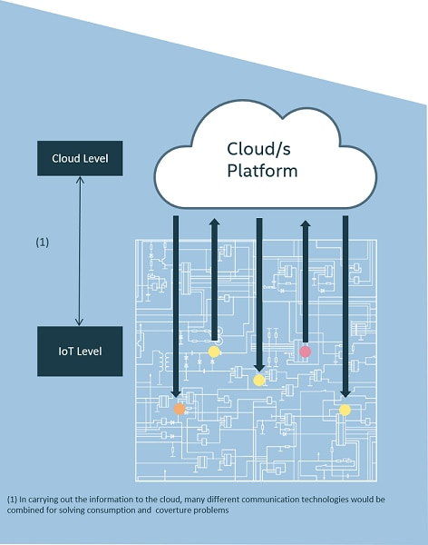 iot cloud oriented architecture