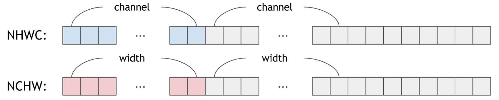 Data Formats for Deep Learning NHWC and NCHW