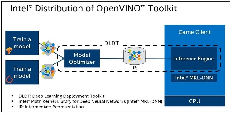open vino incorporates the deep learning deployment toolkit