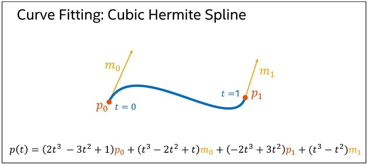 the polynomial of the cubic hermite spline