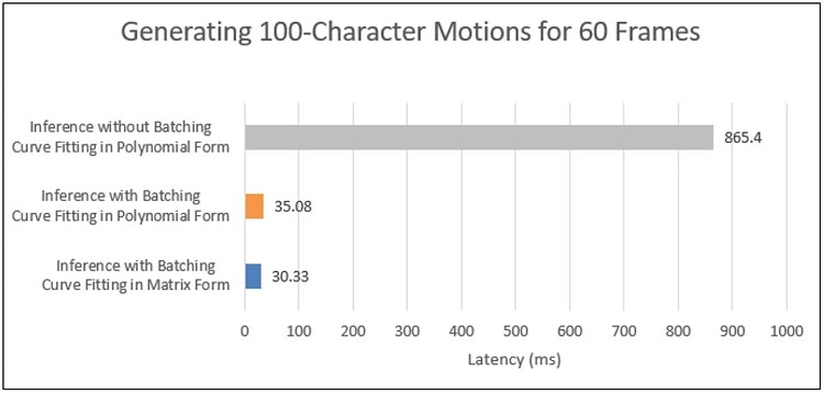 latency for generating a hundred characters motion data for sixty frames