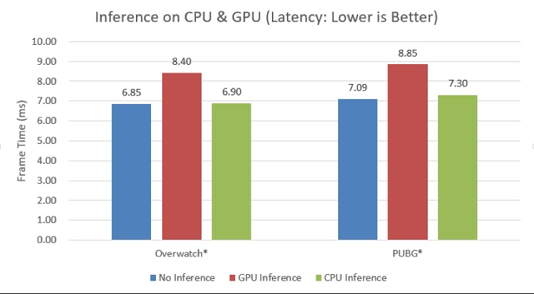 latency change with i k inference tasks