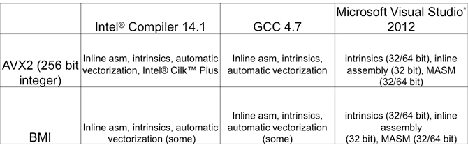 Various Compiler support options