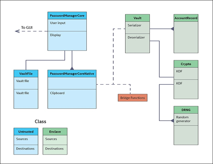 Class diagram for the Tutorial Password Manager.