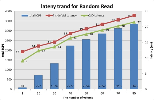 latency trend analaysis