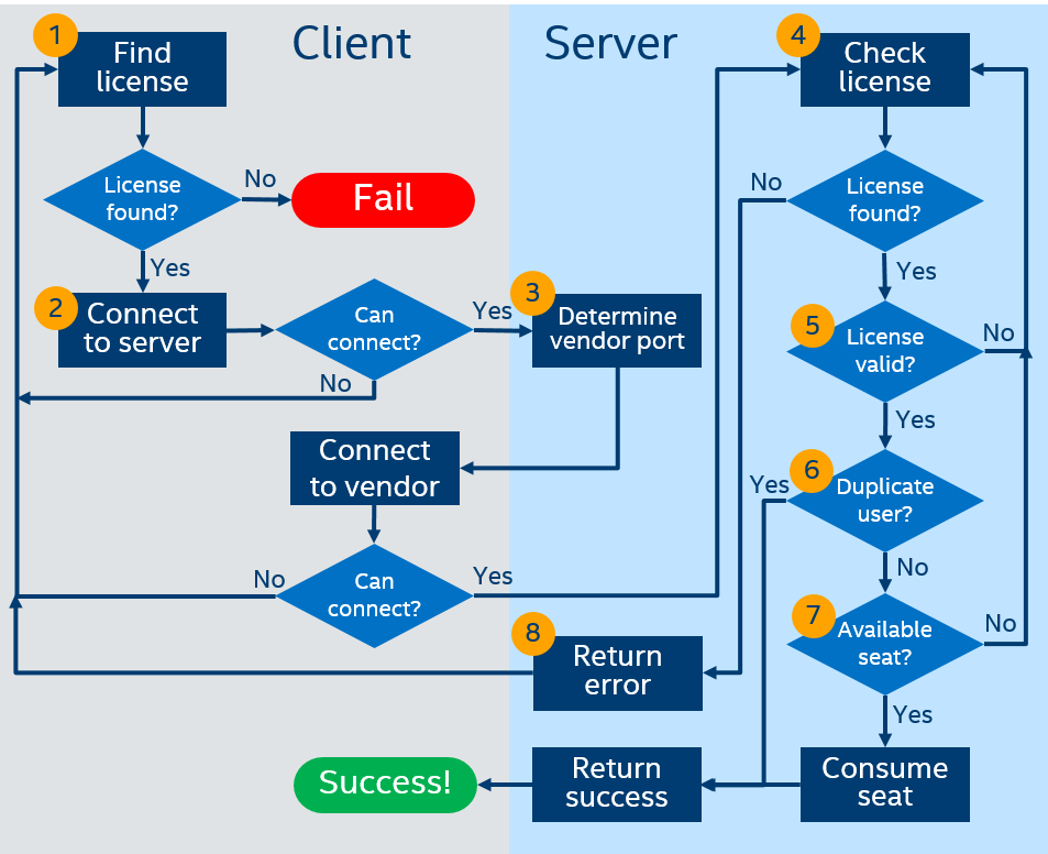 floating license checkout flowchart
