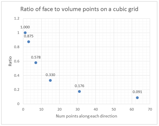 Ratio of face to volume points on a cubic grid