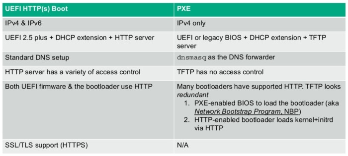 Table - Comparison of HTTP(S) & PXE Features