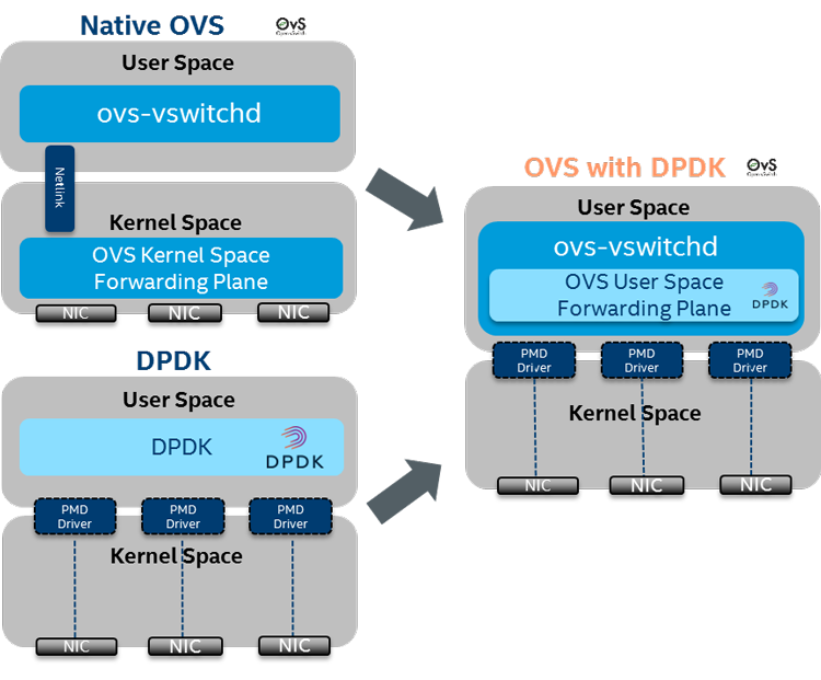 Integration of Data Plane Development Kit data plane with native Open vSwitch*