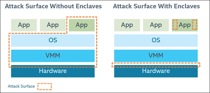 Attack-surface areas with and without Intel® Software Guard Extensions enclaves.