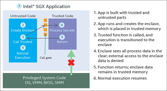 Intel® Software Guard Extensions application execution flow.