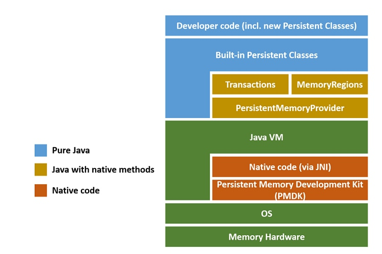 Overview of the persistent collections for Java