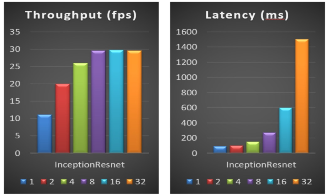 performance with different batch-size on an Intel® Xeon® processor E5-2650v4