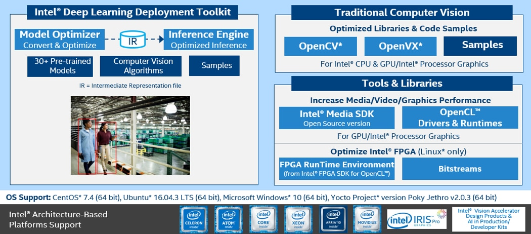 overview of the Intel® Distribution of OpenVINO™ toolkit