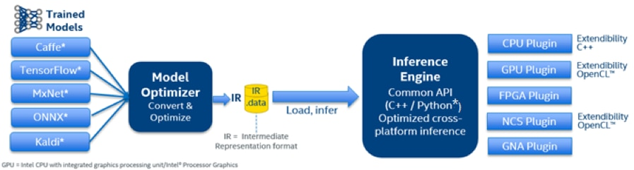 structure of Intel® Deep Learning Deployment Toolkit