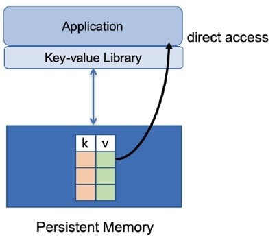 key value store in persistent memory graphic