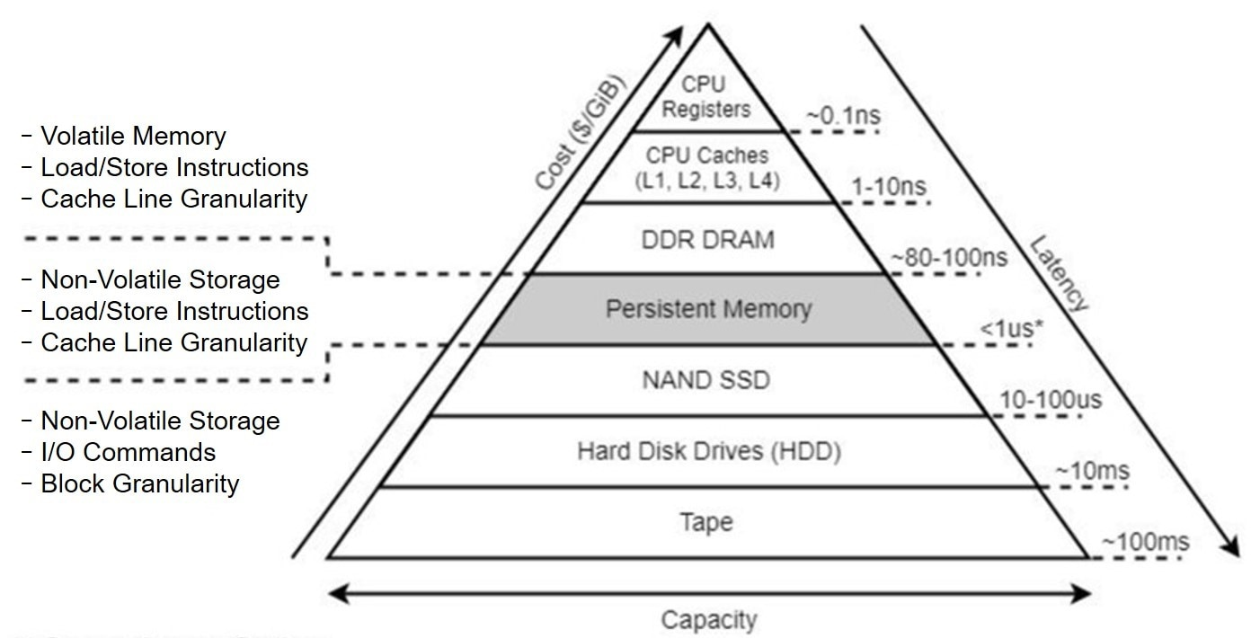latency pyramid graphic