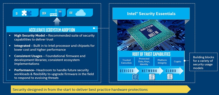 Intel Security Essentials