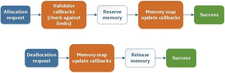 flow of memory callbacks