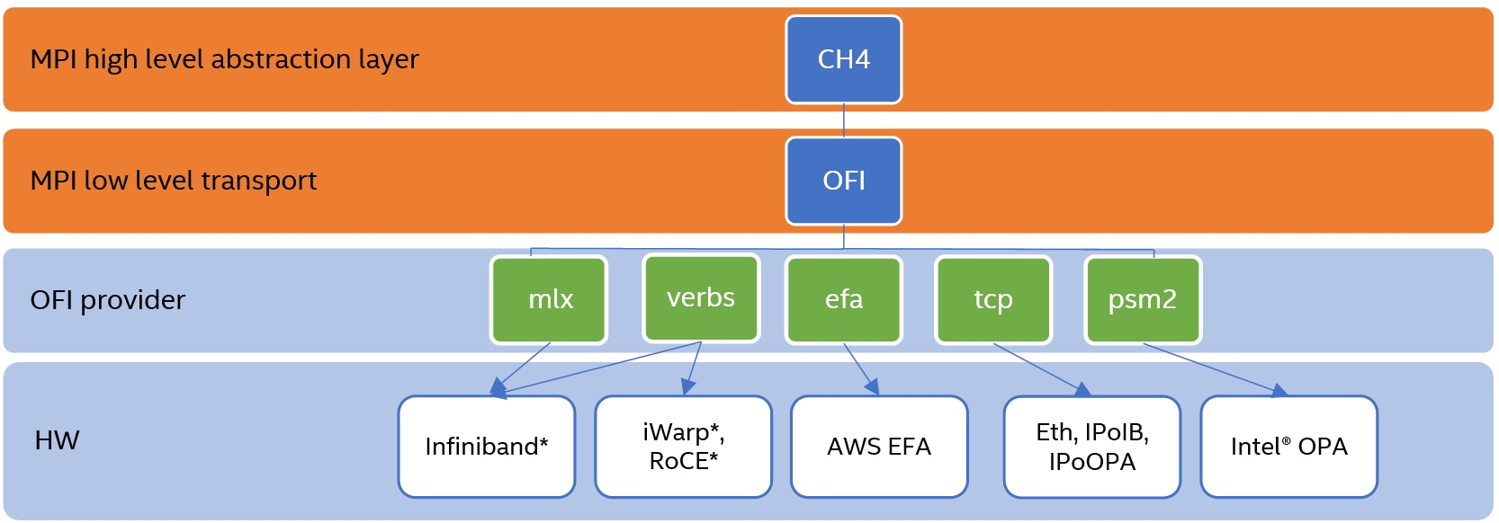 Intel MPI Library software stack