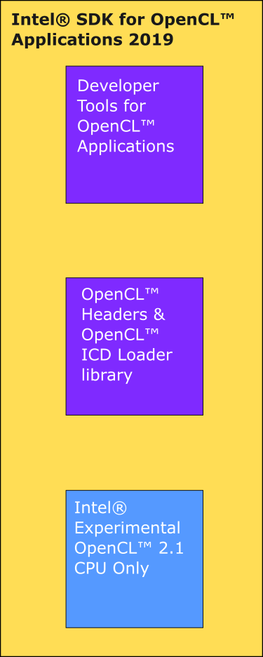 Intel® SDK for OpenCL™ Applications 2019 overview