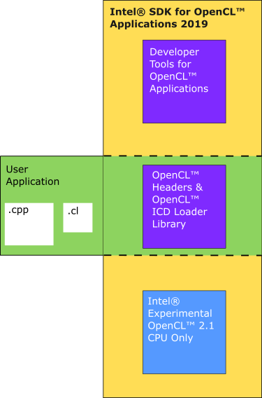 Intel® SDK for OpenCL™ Applications 2019 Simple Build