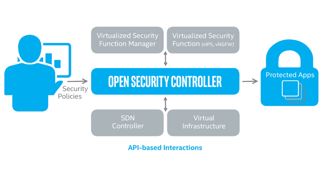 Open Security Controller Illustration
