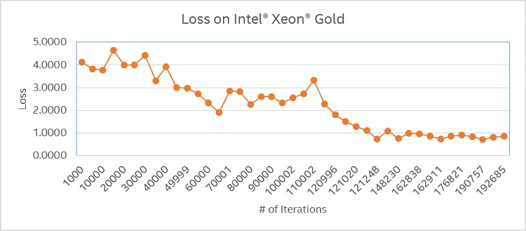 Variation of loss on an Intel Xeon Scalable Gold processor