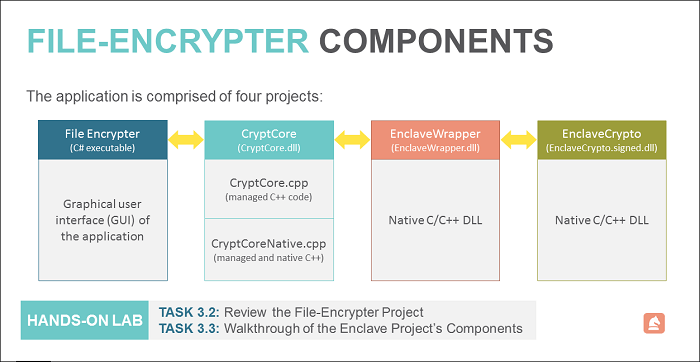 file encrypter components