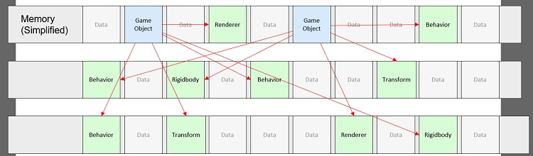 Scattered memory references between gameobjects