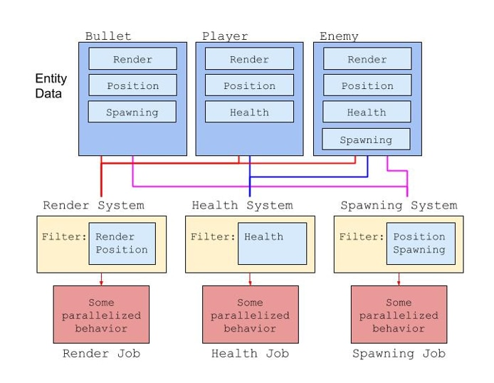 Entity component system with jobs diagram