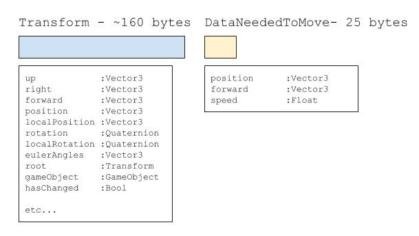 Comparison between Transform and DataNeededToMove