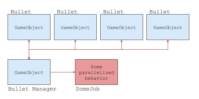 C# job system diagram
