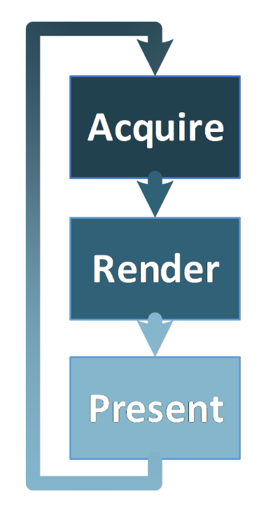 Acquire, render, present