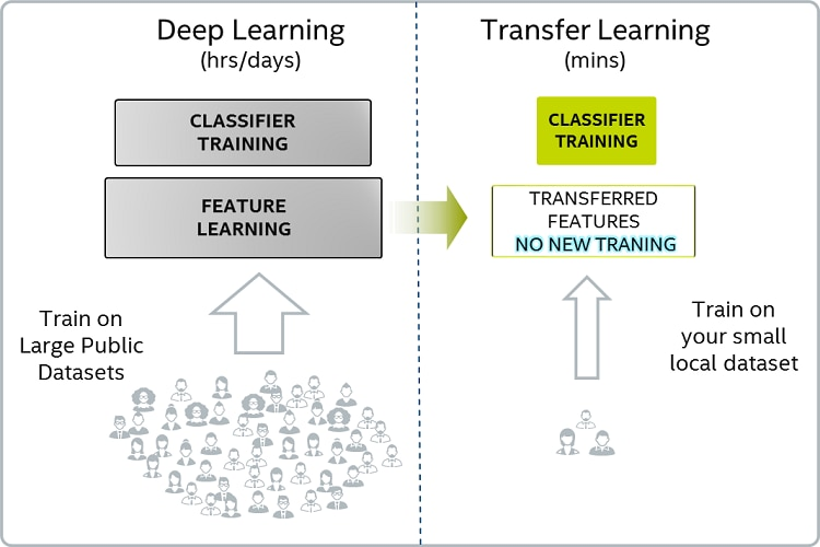 Basic infographic of deep learning vs transfer learning