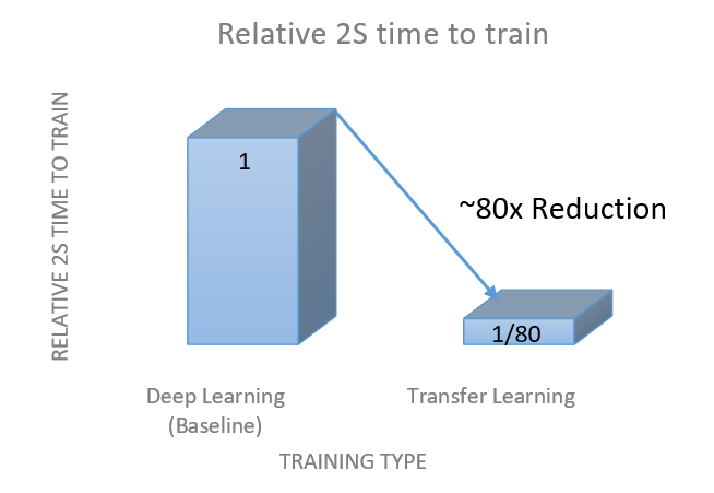 Transfer learning bar chart