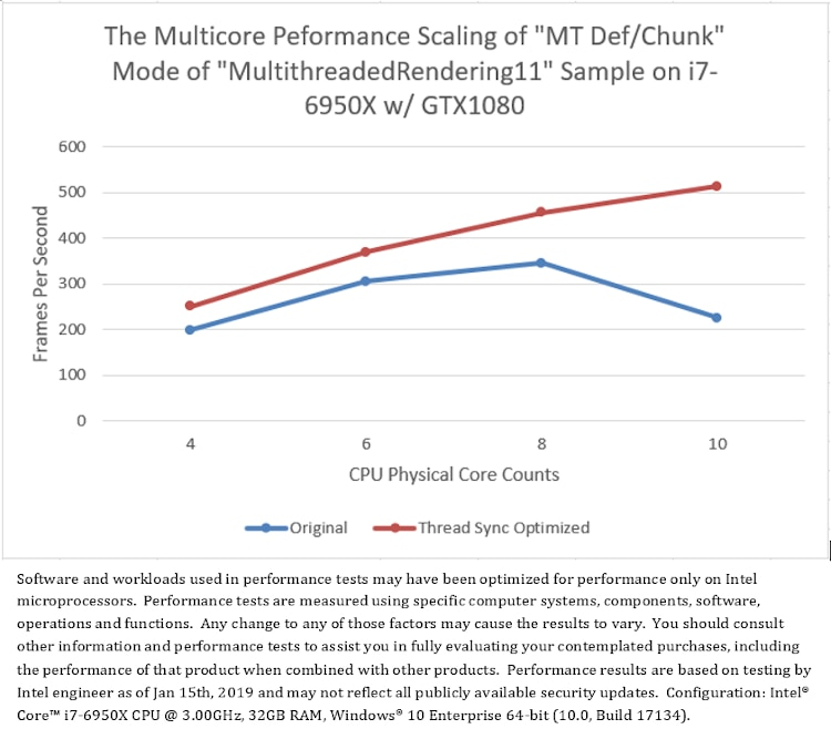 The multicore performance scaling of the M T Def Chunk mode of MultithreadedRendering11 sample before and after thread synchronization optimization