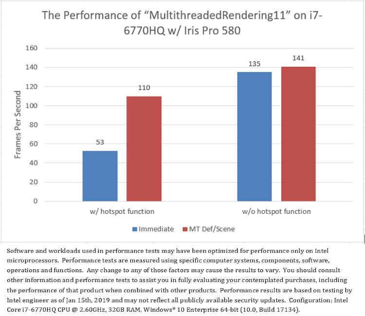 Application-layer load significantly affects the advantage of multithreaded rendering over single-threaded rendering