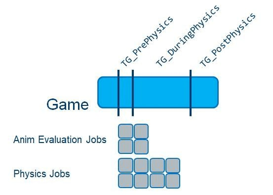 Game thread and related jobs illustration