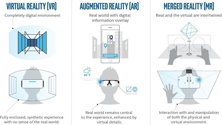 Infographic comparing VR, augumented, and merged reality