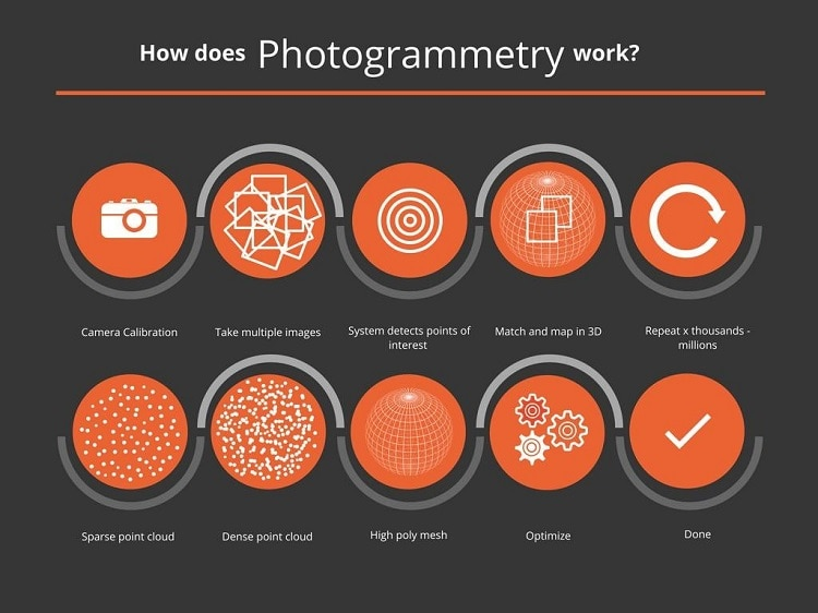 Infographic explains photogrammetry