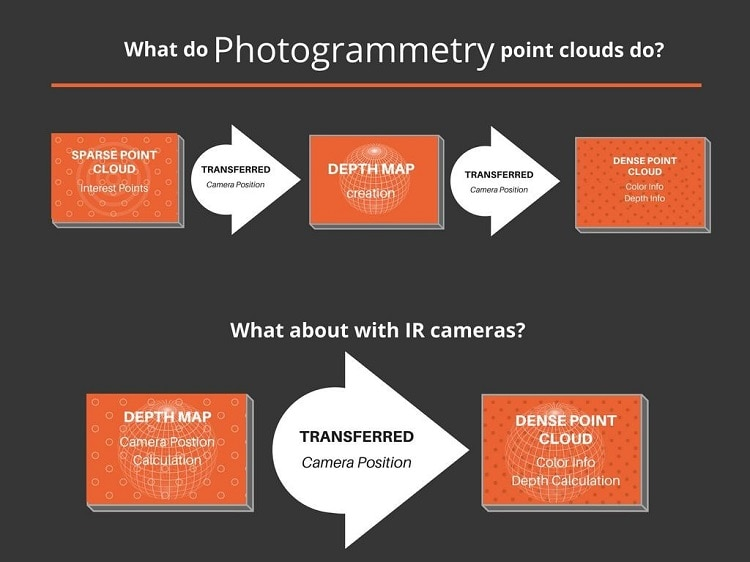 Infographic on photogrammetry point clouds
