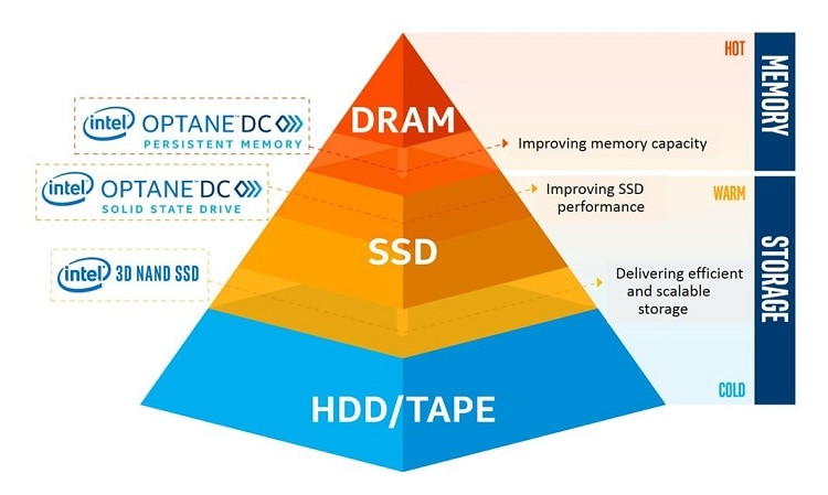 Intel Optane D C persistent memory and storage pyramid chart