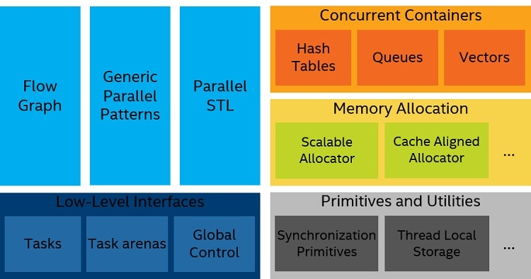 Intel® Threading Building Blocks library components