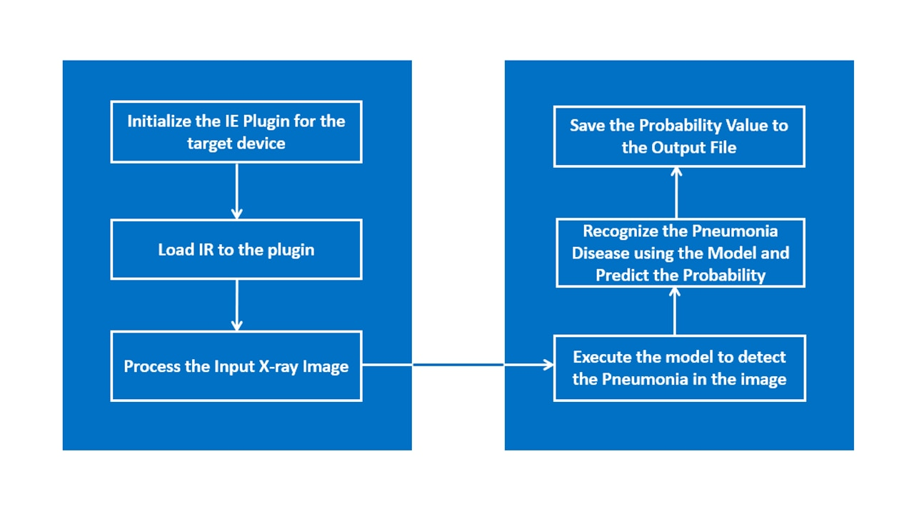 flow chart graphic of how the pneumonia classification reference implementation works