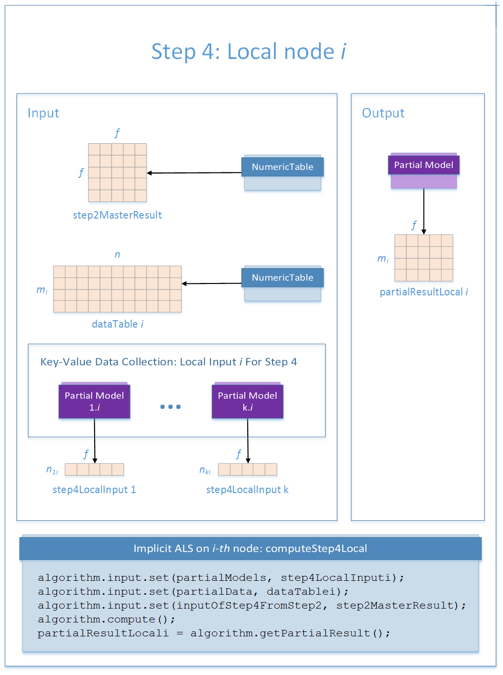 Implicit Alternating Least Squares Training, Distributed Processing Step4 Workflow