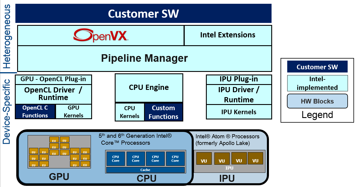 Architecture of Intel® Distribution of OpenVX*